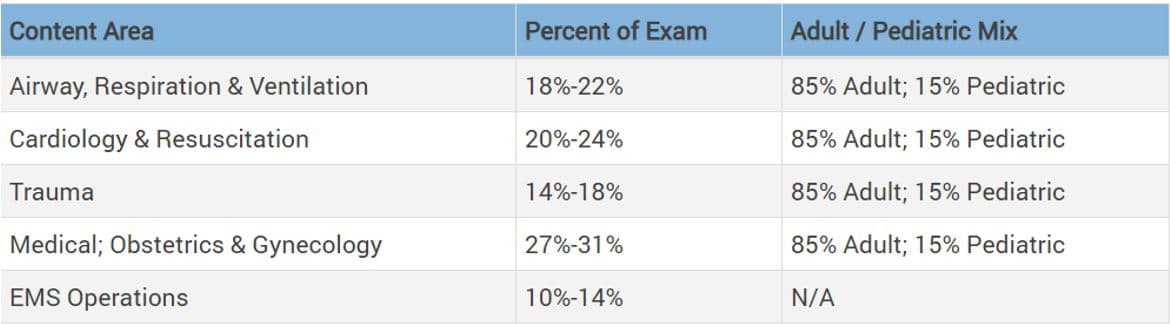 NREMT Average Exam Topics